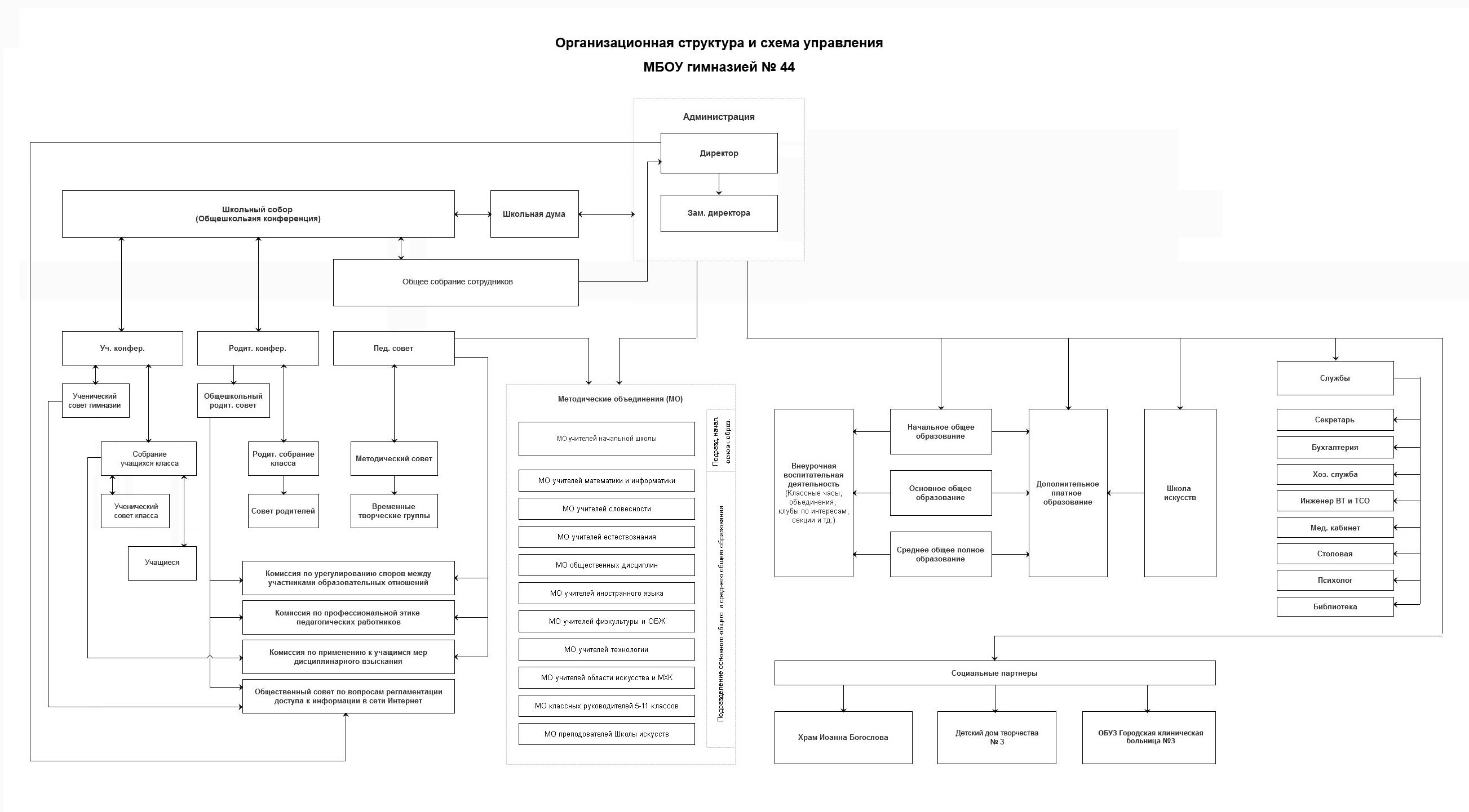 Схема управления в образовании фото 367